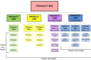 产品组合和产品线-了解产品的长度,宽度和深度