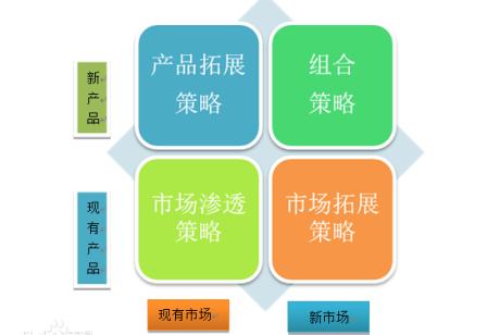 什么是产品市场扩展网格? 产品市场矩阵