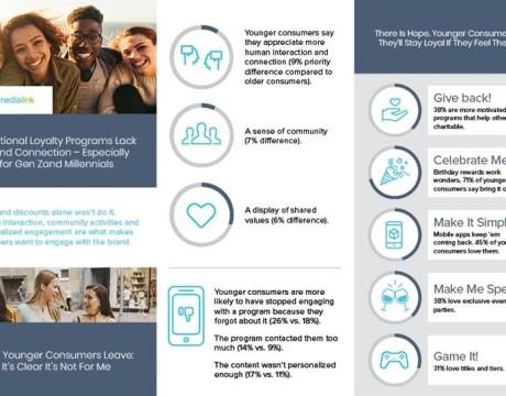 年轻消费者需要更多品牌忠诚度计划